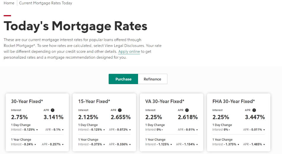 fair credit score for a mortgage